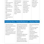 Infografico sobre Buyer Personas