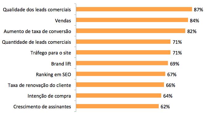 Pesquisa do Content Marketing Institute 2016 - indicadores mais usados