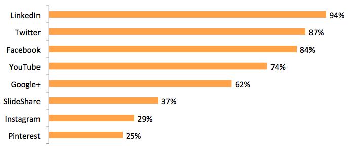 Pesquisa do Content Marketing Institute 2016 - redes sociais mais usadas