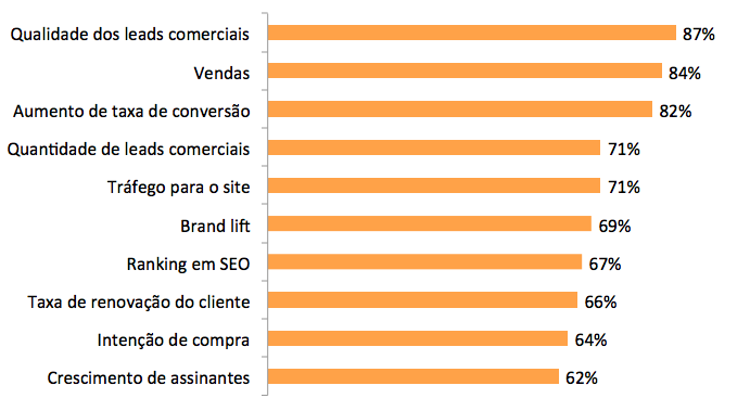 Pesquisa do Content Marketing Institute 2016 - indicadores mais usados