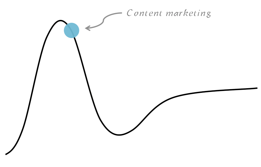 Content marketing no Hype Cycle da Gartner segundo Joe Pulizzi - by Tracto
