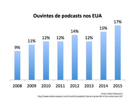 Ouvintes de podcasts 2008-2015 - by Edison Research