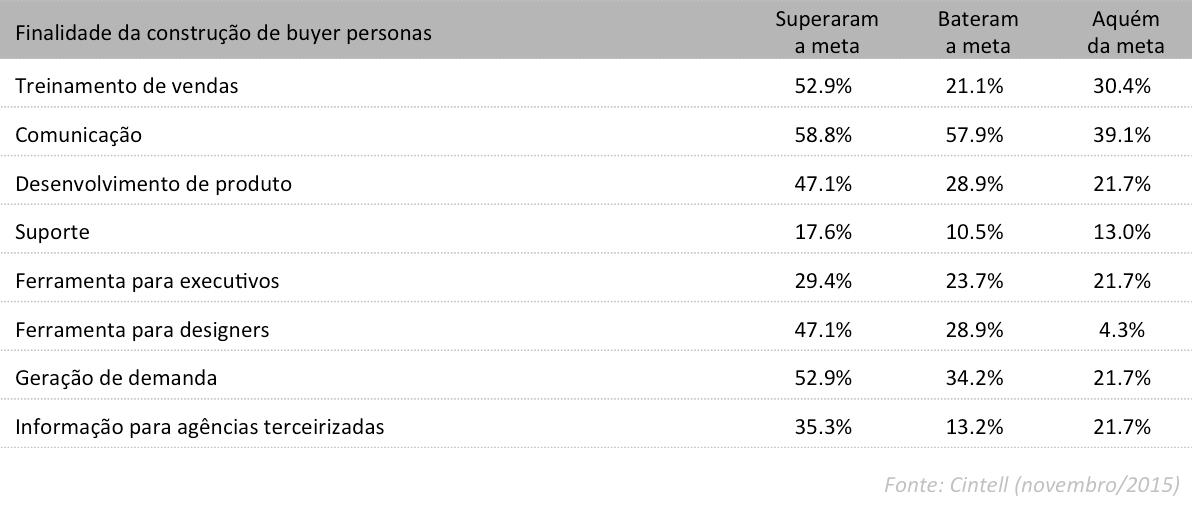 Buyer personas - Pesquisa Cintell - finalidades das personas - by Tracto (2)