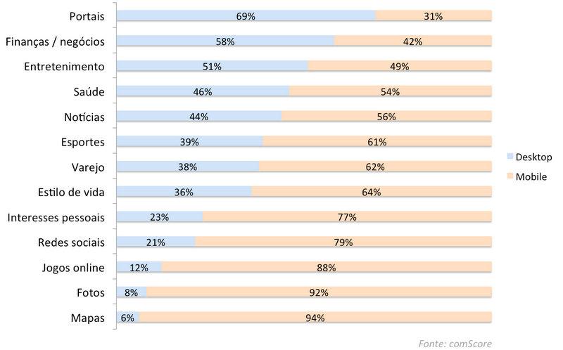 Redes sociais: 79% dos acessos são por mobile