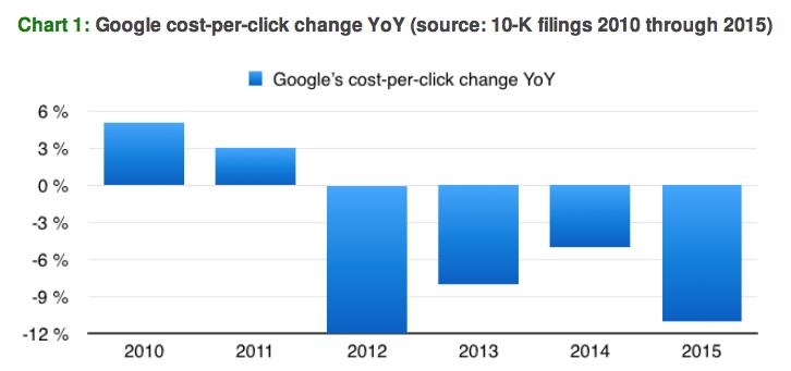 Realidade da publicidade em 2016 - 1 - custo por clique no Google