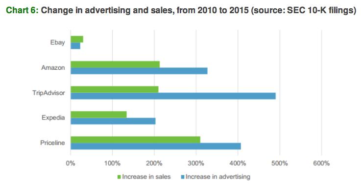 Realidade da publicidade em 2016 - 3 - vendas x investimentos