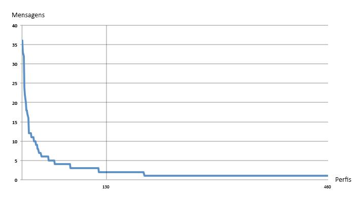 80% das mensagens foram tuitadas por 30% dos usuários