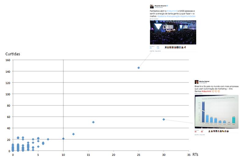 Relação entre curtidas e retuítes envolvendo amostra de mil posts - em destaque, os mais populares.