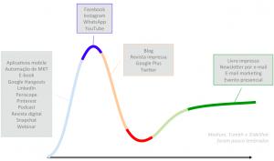 Distribuição de conteúdo segundo modelo da Gartner