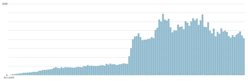 WordPress para empresas - comentários entre 2006 e 2017