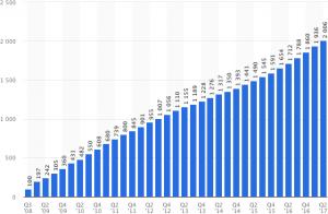 Statista - usuários ativos do Facebook em 2017