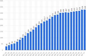Statista - usuários ativos do Twitter em julho de 2017