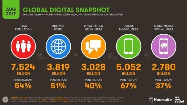 Usuários ativos em redes sociais