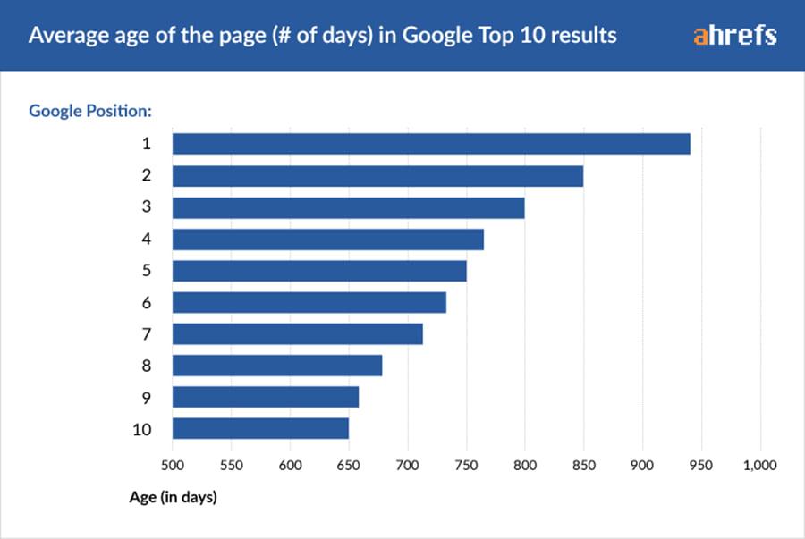 SEO - idade dos 10 primeiros resultados do Google