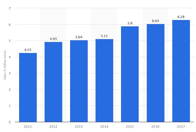 Receita anual da Red Bull segundo o Statista