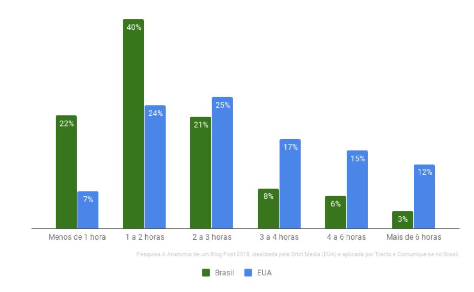Hábitos dos blogueiros brasileiros