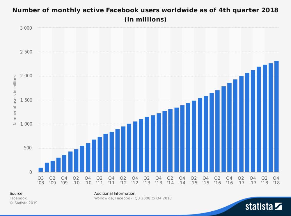 Usuários ativos Facebook