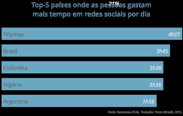 Em quais países as pessoas mais usam redes sociais? By Tracto