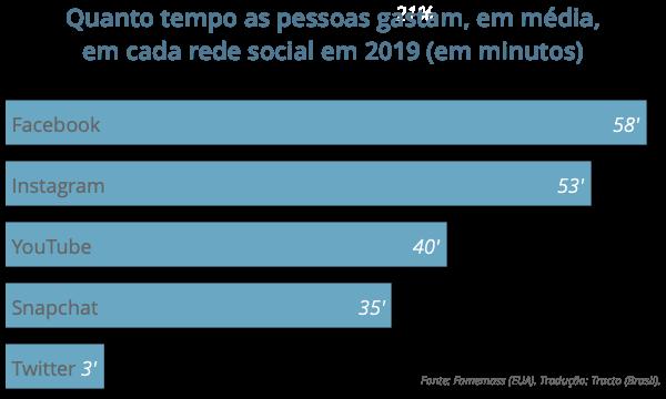 Quanto tempo as pessoas gastam em cada rede social? By Tracto
