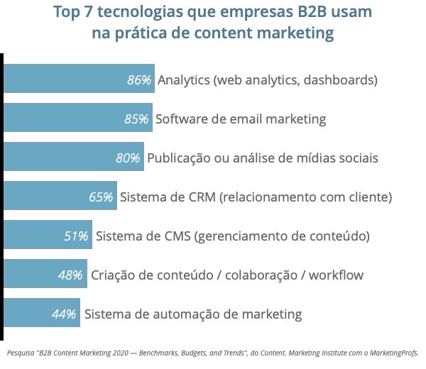 Uso de automação de marketing nos Estados Unidos segundo pesquisa do CMI com marketing profs - by Tracto