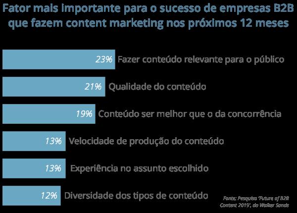 Desafios das empresas B2B em content marketing em 2019 - by Tracto