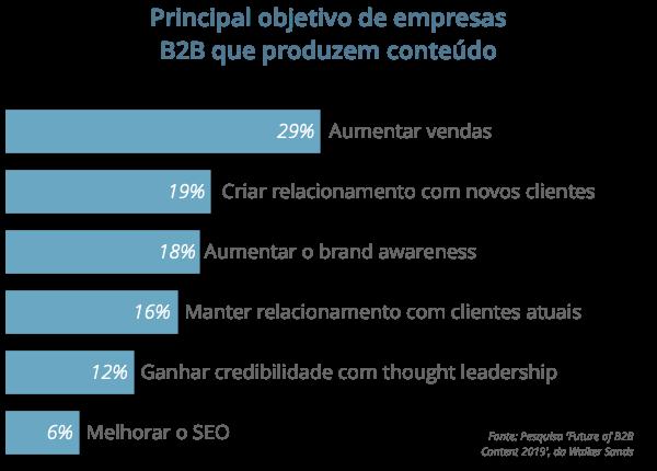 Objetivos das empresas B2B em content marketing em 2019 - by Tracto