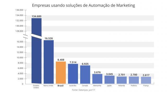 Uso de automação de marketing no mundo em 2017
