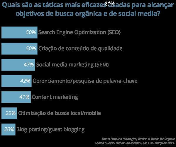 As empresas americanas que usam redes sociais e busca orgânica encaram como principal objetivo a geração de tráfego. E enxergam no SEO a tática mais eficiente para o alcance de seus objetivos.