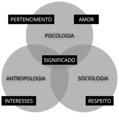 Intersecção do marketing humanizado segundo Mark Schaefer (2)
