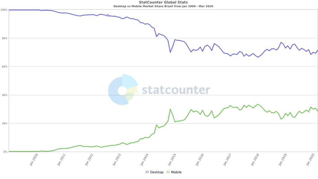 Mobile versus computadores no Brasil