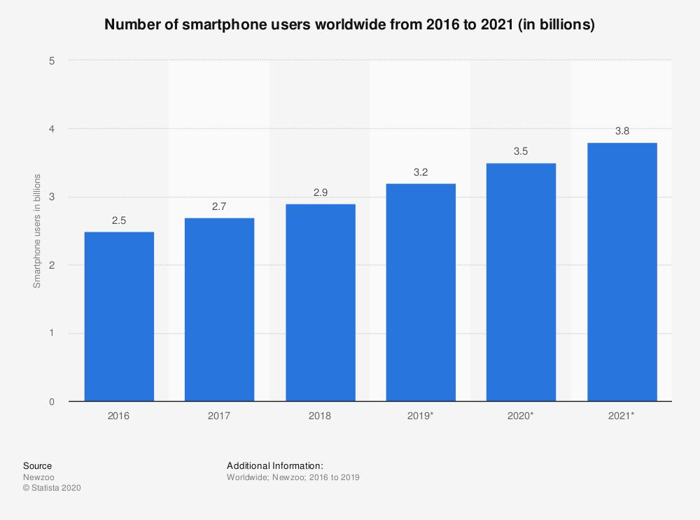 Número de pessoas que têm smartphones no mundo