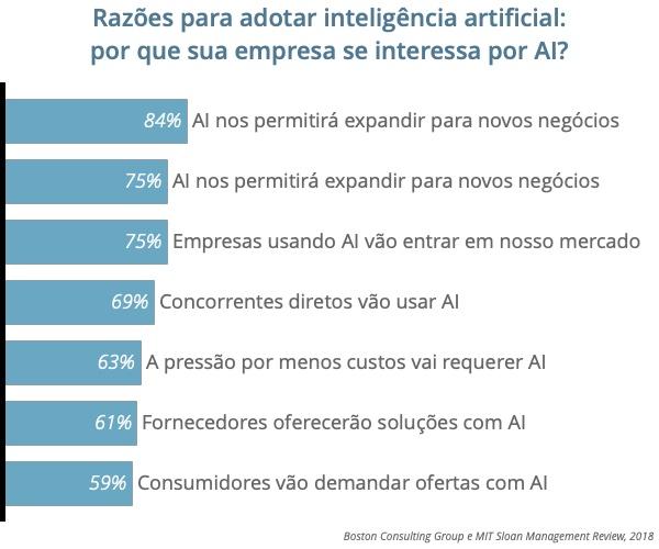 Inteligência artificial: o que esperar dela para quem faz conteúdo?