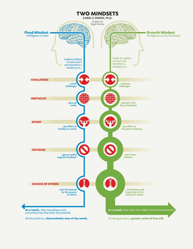 O modelo de growth mindset